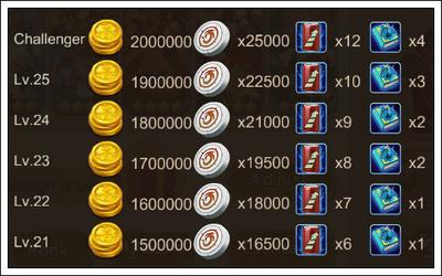Arena-prizes
