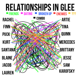 Relationships in Glee