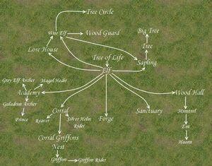 Elves tech tree map