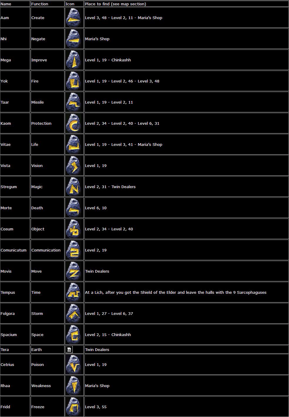 Arx Libertatis Runes