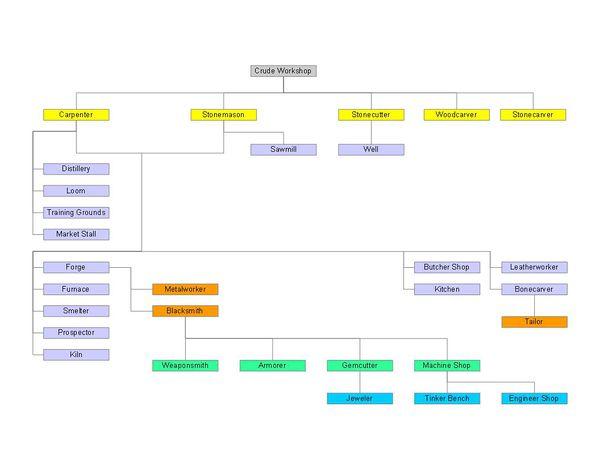 File:600px-WorkshopTree.jpg