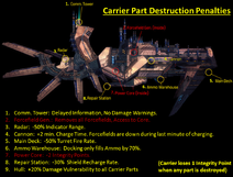 Carrier Diagram PNG