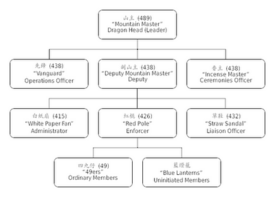 Triad chart