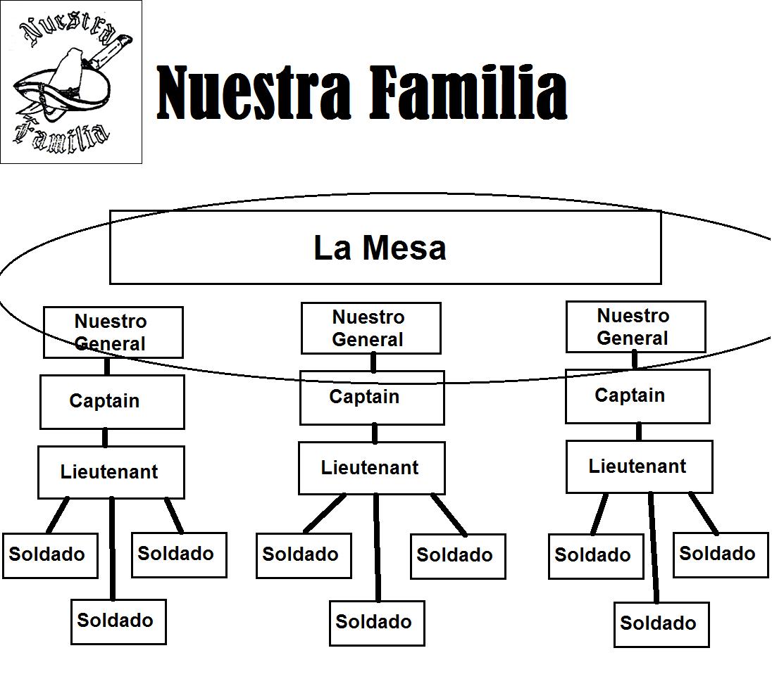 Nuestra Familia | The Godfather Video Game Wiki | FANDOM