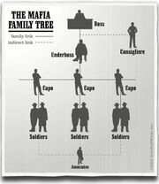 Mafia-family-tree