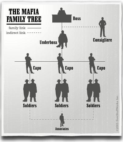 Image mafia family treeg the godfather wiki fandom powered mafia family treeg altavistaventures Gallery
