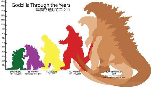 Legendary Pictures Godzilla Size Chart