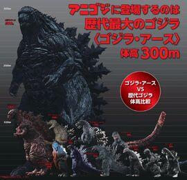 Godzilla scale chart