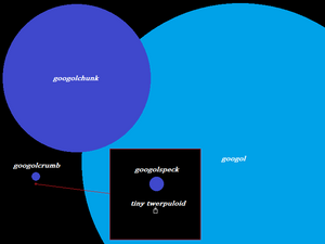 Googolchunk