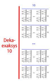 Deka-exaksys