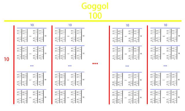 File:Goggol.jpg