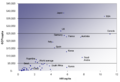 Energy consumption versus GDP.png