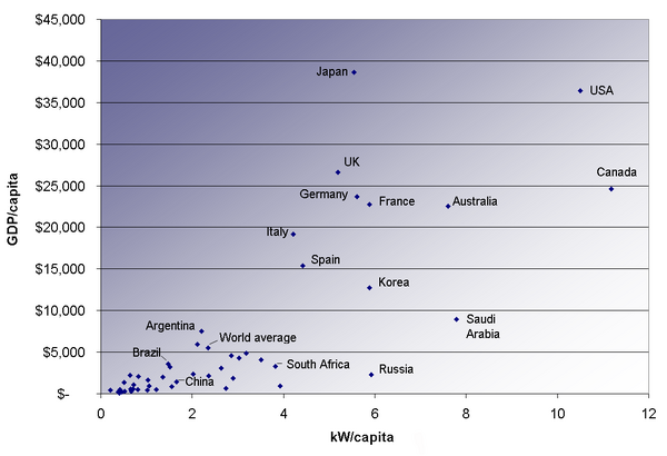Energy consumption versus GDP