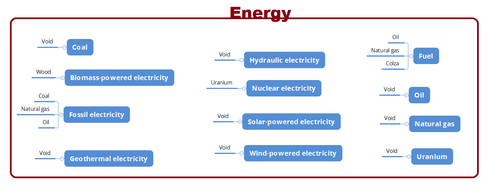 Energy Sector needs