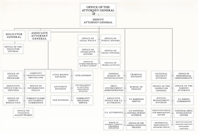 File:US Department of Justice Organizational Chart.png