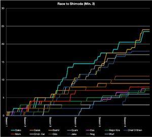 Ds9 shimoda chart