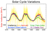 Solar-cycle-data
