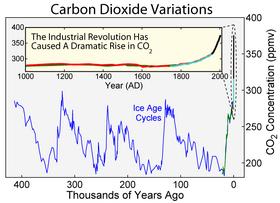 Carbon Dioxide 400kyr