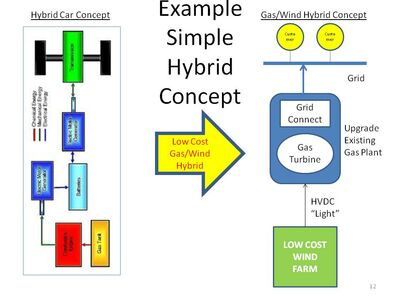 Hybrid Concept 1