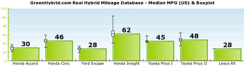 Graph median3