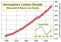 Mauna Loa Carbon Dioxide