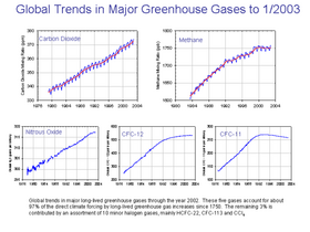 Major greenhouse gas trends