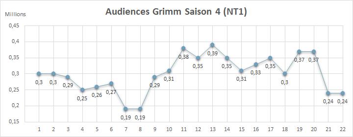 Audiences Saison 4 France