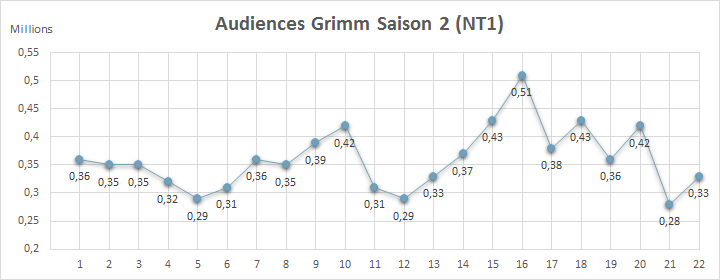 Audiences Saison 2 France
