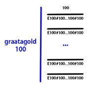 Graatagold