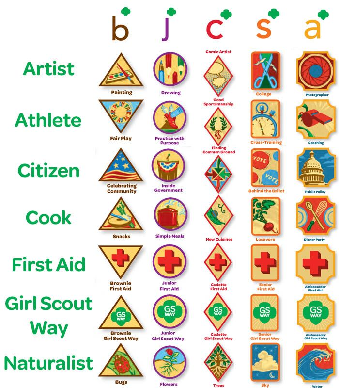 List of Council's Own Legacy Badges | Girl Scouts Council's