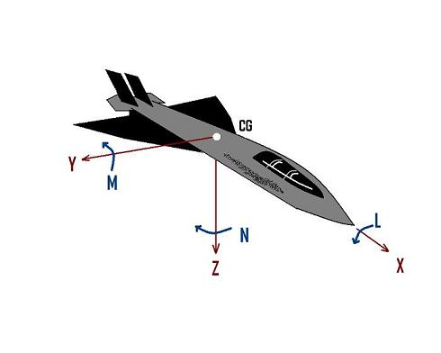 Image - Body centered frame.jpeg | Georgia Tech Fixed Wing Design ...