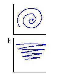 Spiral mode4
