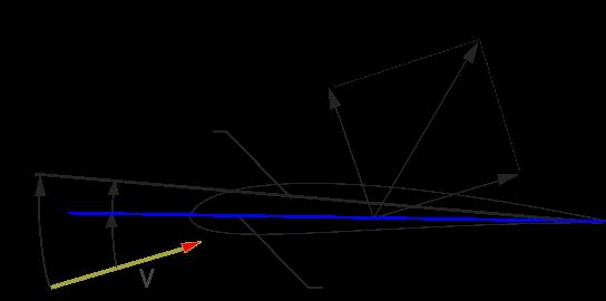 Angle Of Attack Georgia Tech Fixed Wing Design Class Wiki Fandom