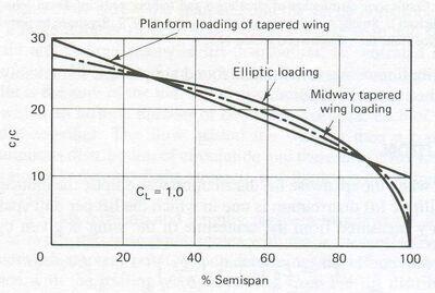 Elliptic Restoration