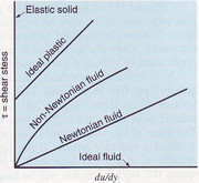 Viscosity graph