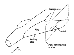 File:Pg 254 Ch.5 Introduction to Flight J.Anderson.png
