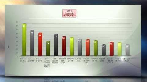 GTA V - BENCHMARKS GAME TESTS Win 8.1 - 4K,1440p,1080p, TITAN X,980;970;R9 series
