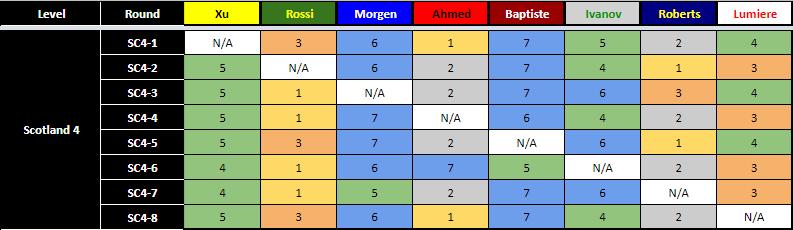 Scotland 4 AI Results