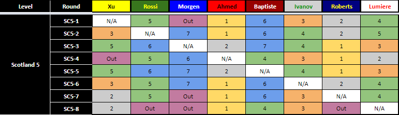 Scotland 5 AI Results