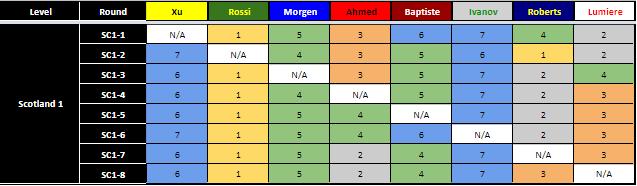 Scotland 1 AI Results