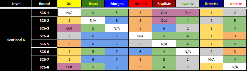 Scotland 6 AI Results