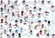 Tr-series dev-chart