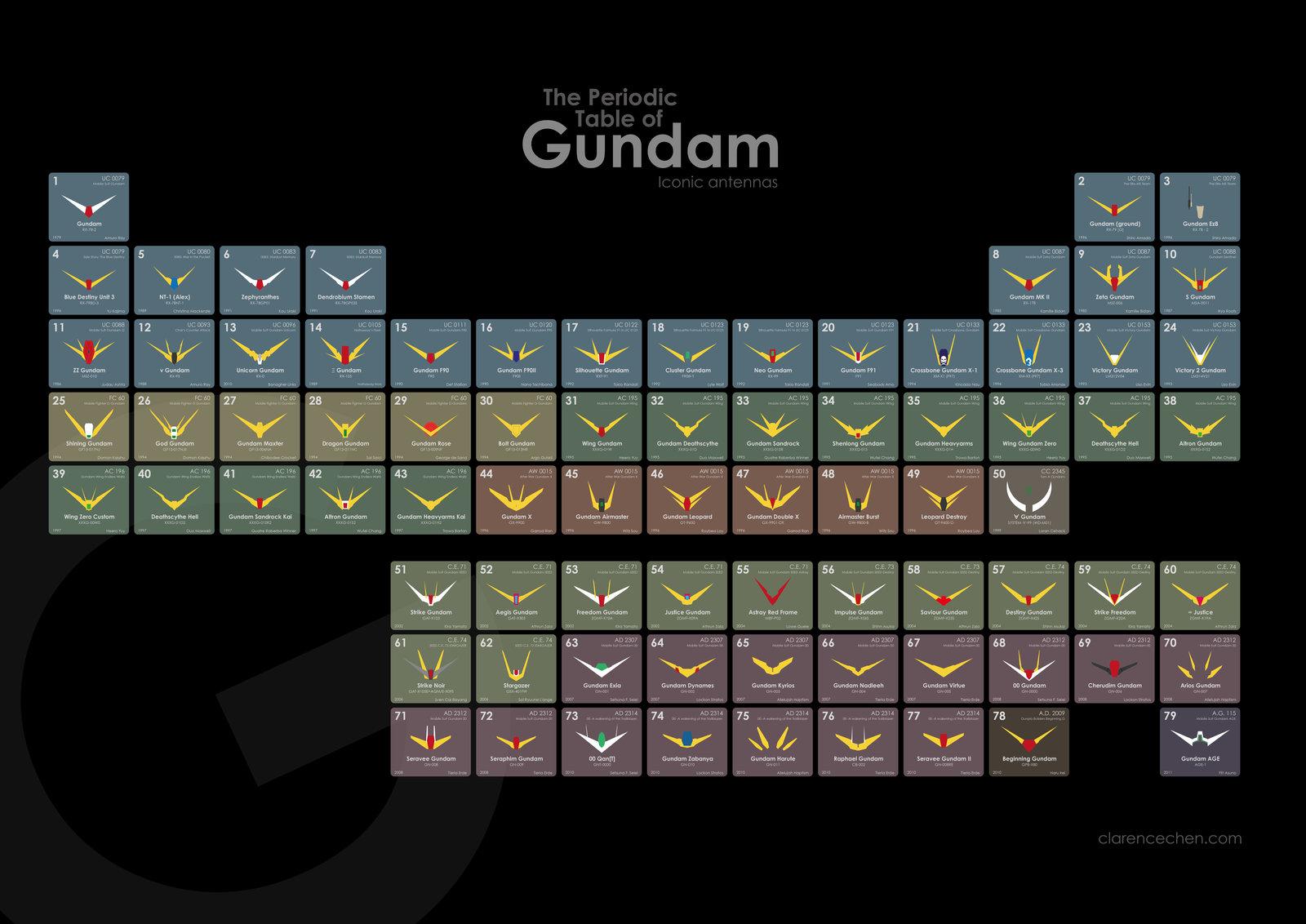 the periodic table of gundamjpg - Periodic Table Jpg
