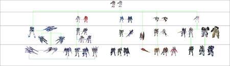 CB Gundam Development Tree