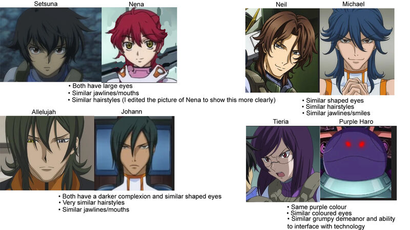 Character comparisons