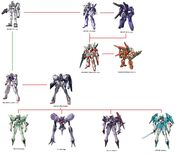 Gundam 00 list of mobile suits