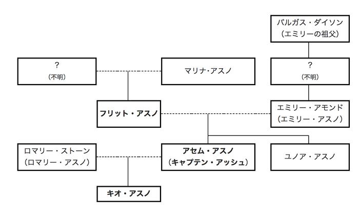 Asuno Fmaily Tree