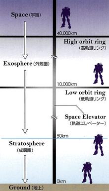 Orbital satellite