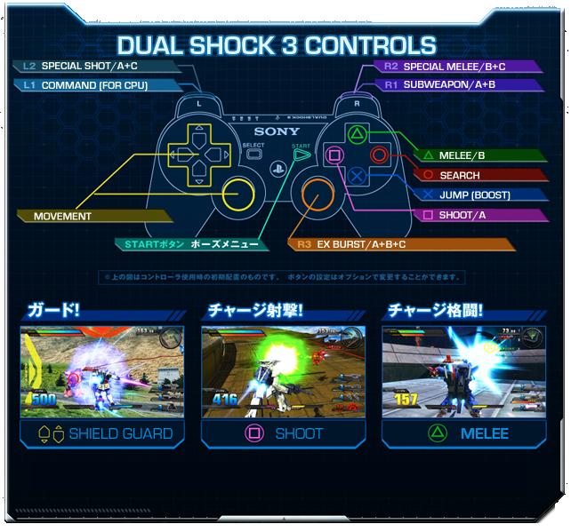 Controlsps3pad