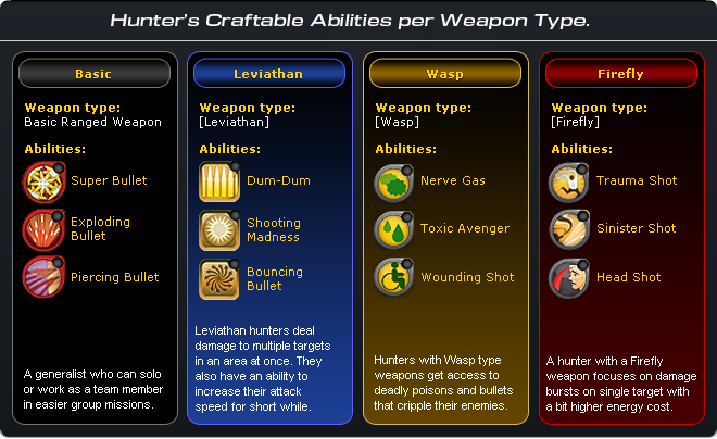 Hunter abilities